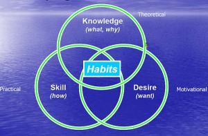 3つの円が交わり真ん中に『habits』と書かれている