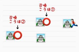 4つの城の絵に2つの丸で召喚位置を示す